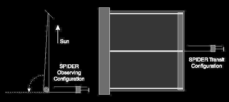 SPIDER's articulating screen