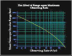 Limits on target  observation rates